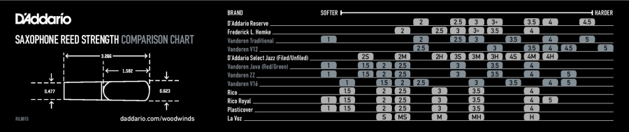 Resultado de imagen de tabla comparativa D'Addario