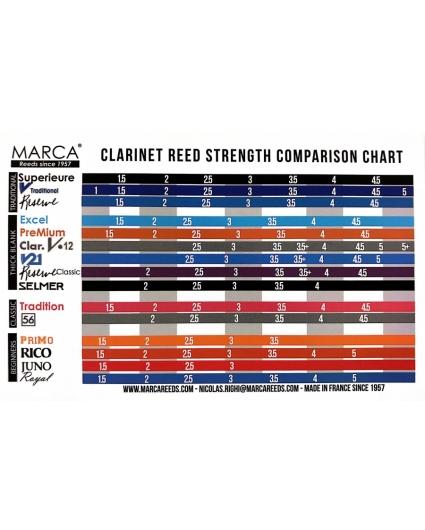 comparativa cañas marca clarinete