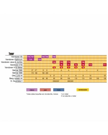 tabla comparativa boquillas saxofon tenor